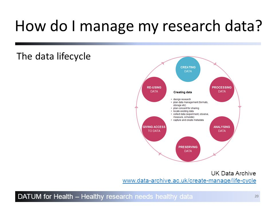 DATUM for Health – Healthy research needs healthy data 20 UK Data Archive www.data-archive.ac.uk/create-manage/life-cycle www.data-archive.ac.uk/create-manage/life-cycle How do I manage my research data.