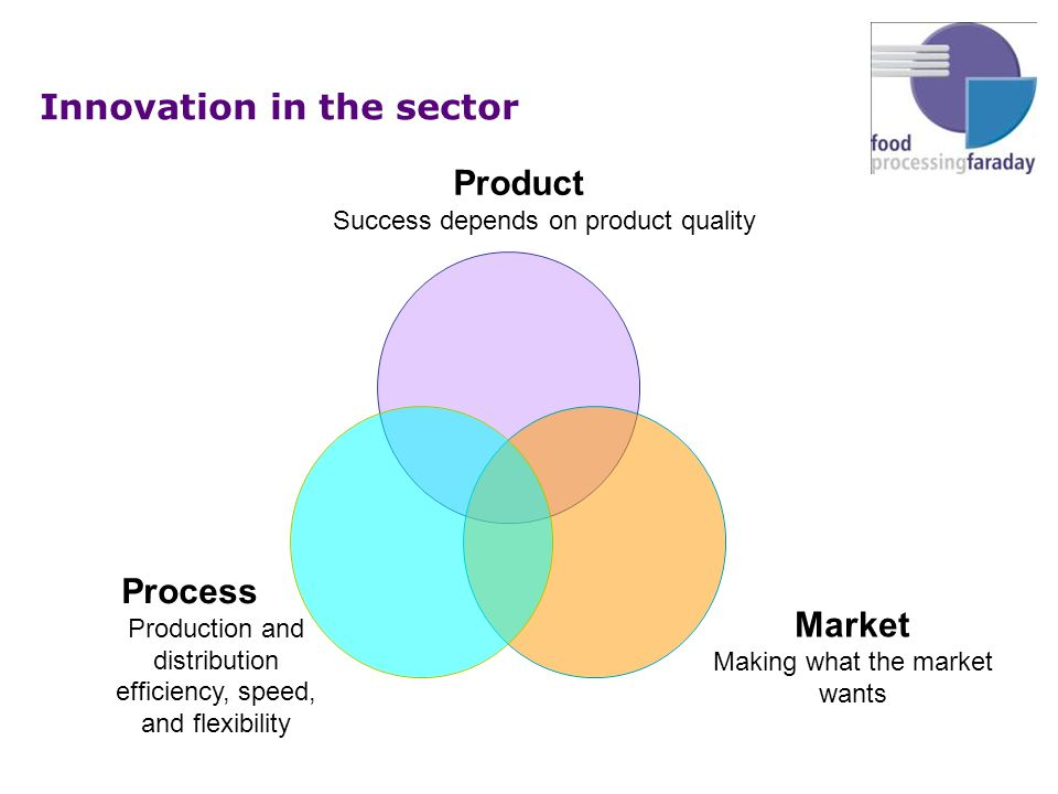 Innovation in the sector Process Production and distribution efficiency, speed, and flexibility Product Success depends on product quality Market Making what the market wants