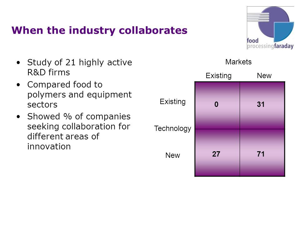 When the industry collaborates Study of 21 highly active R&D firms Compared food to polymers and equipment sectors Showed % of companies seeking collaboration for different areas of innovation Markets Existing New Existing Technology New 031 2771