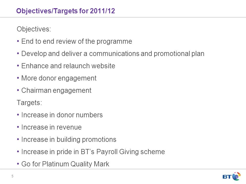 5 Objectives/Targets for 2011/12 Objectives: End to end review of the programme Develop and deliver a communications and promotional plan Enhance and relaunch website More donor engagement Chairman engagement Targets: Increase in donor numbers Increase in revenue Increase in building promotions Increase in pride in BT's Payroll Giving scheme Go for Platinum Quality Mark