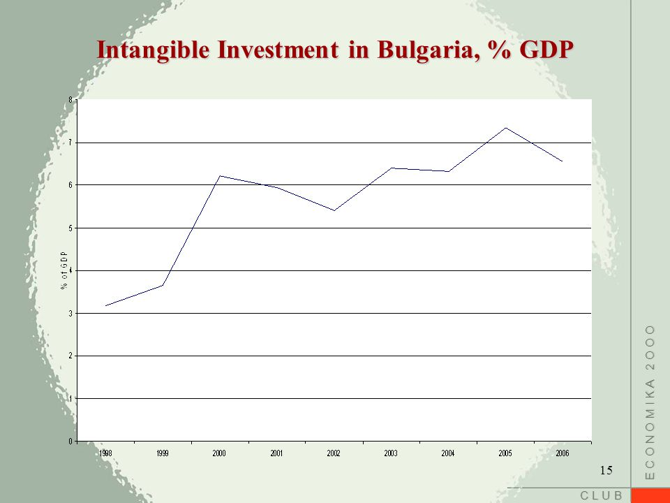 C L U B E C O N O M I K A 2 O O O Intangible Investment in Bulgaria, % GDP 15