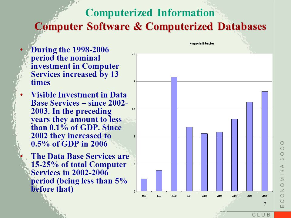 C L U B E C O N O M I K A 2 O O O Computer Software & Computerized Databases Computerized Information Computer Software & Computerized Databases During the 1998-2006 period the nominal investment in Computer Services increased by 13 times Visible Investment in Data Base Services – since 2002- 2003.