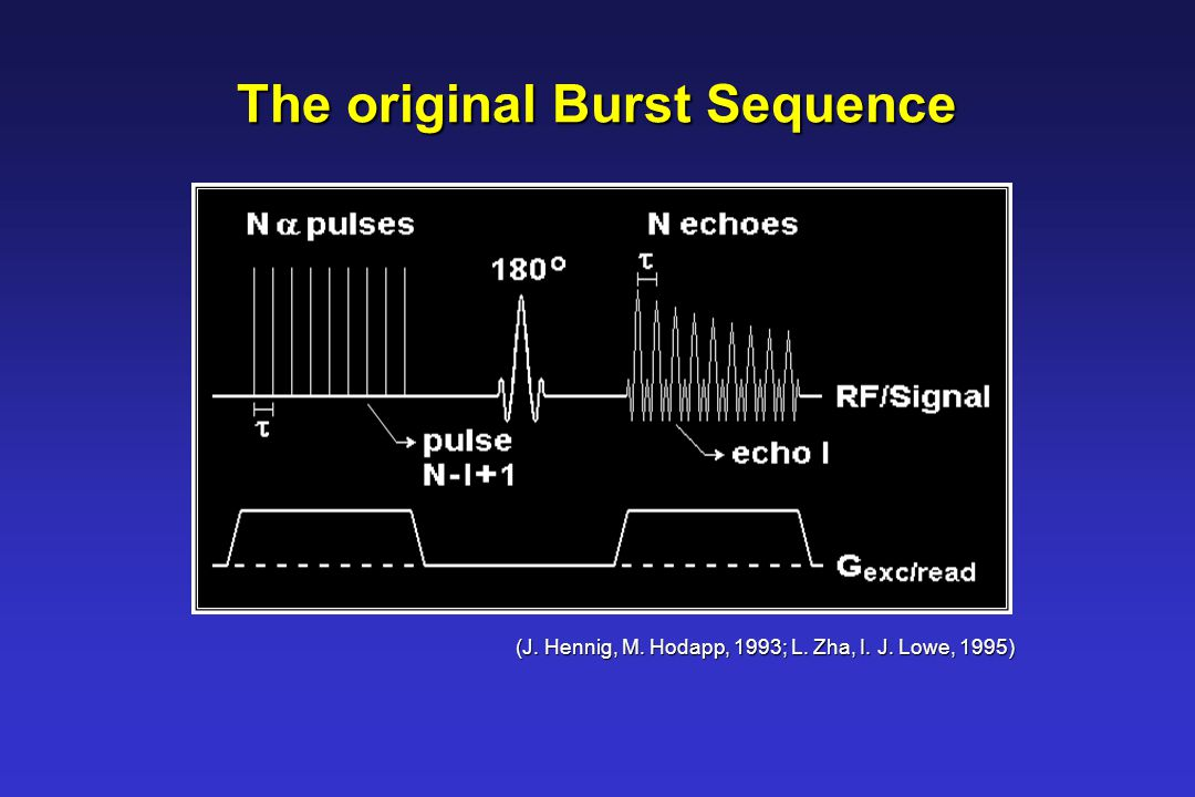 The original Burst Sequence (J. Hennig, M. Hodapp, 1993; L. Zha, I. J. Lowe, 1995)