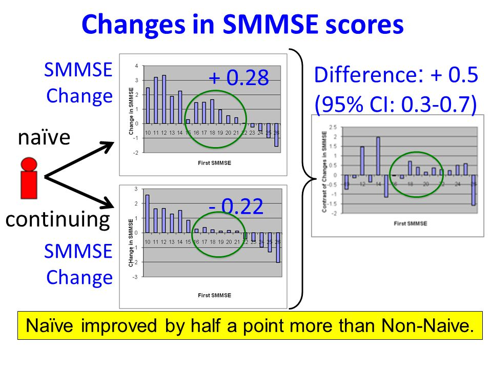 Changes in SMMSE scores naïve continuing SMMSE Change + 0.28 - 0.22 Difference : + 0.5 (95% CI: 0.3-0.7) SMMSE Change Naïve improved by half a point more than Non-Naive.