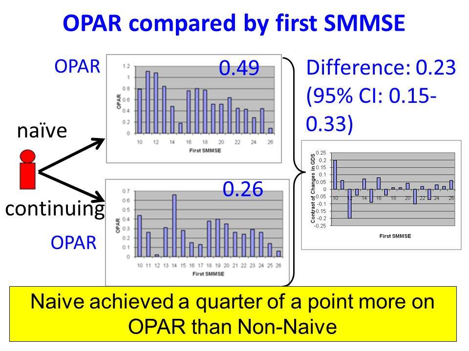 OPAR compared by first SMMSE naïve continuing Difference: 0.23 (95% CI: 0.15- 0.33) OPAR 0.49 0.26 OPAR Naive achieved a quarter of a point more on OPAR than Non-Naive