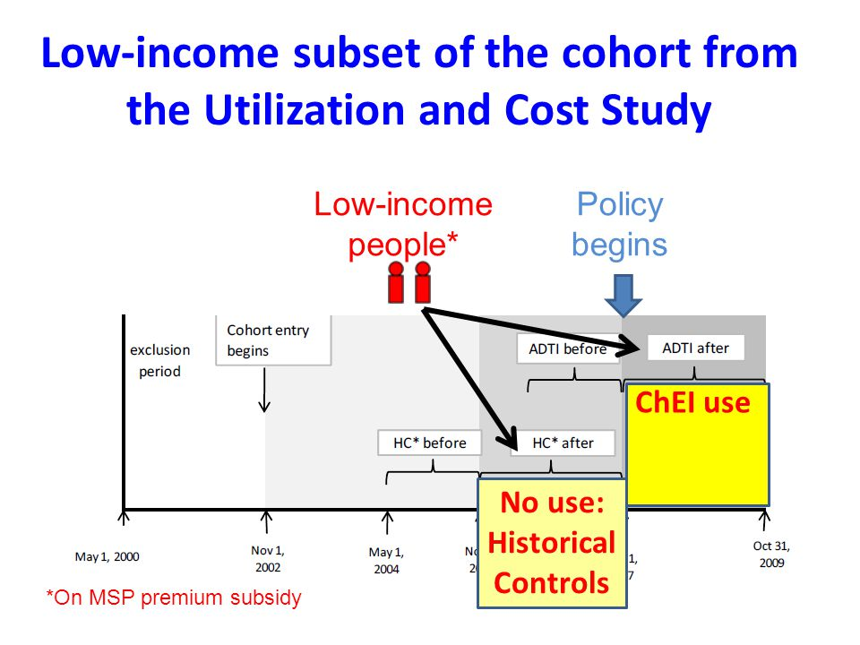 Low-income subset of the cohort from the Utilization and Cost Study Policy begins Low-income people* ChEI use No use: Historical Controls *On MSP premium subsidy