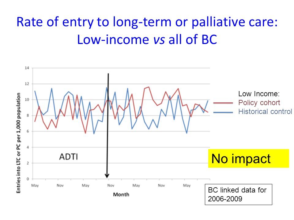Rate of entry to long-term or palliative care: Low-income vs all of BC Low Income: Policy cohort Historical control No impact BC linked data for 2006-2009