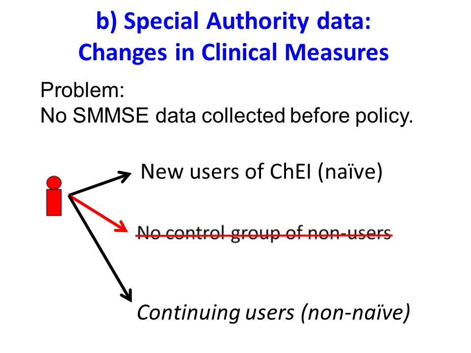 b) Special Authority data: Changes in Clinical Measures New users of ChEI (naïve) Continuing users (non-naïve) Problem: No SMMSE data collected before policy.