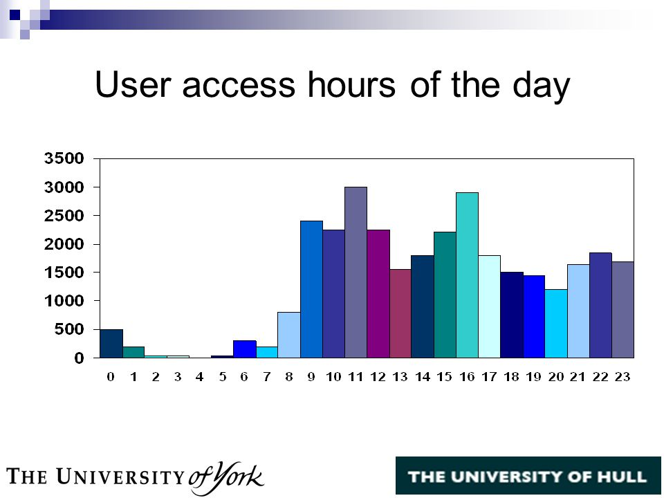 User access hours of the day
