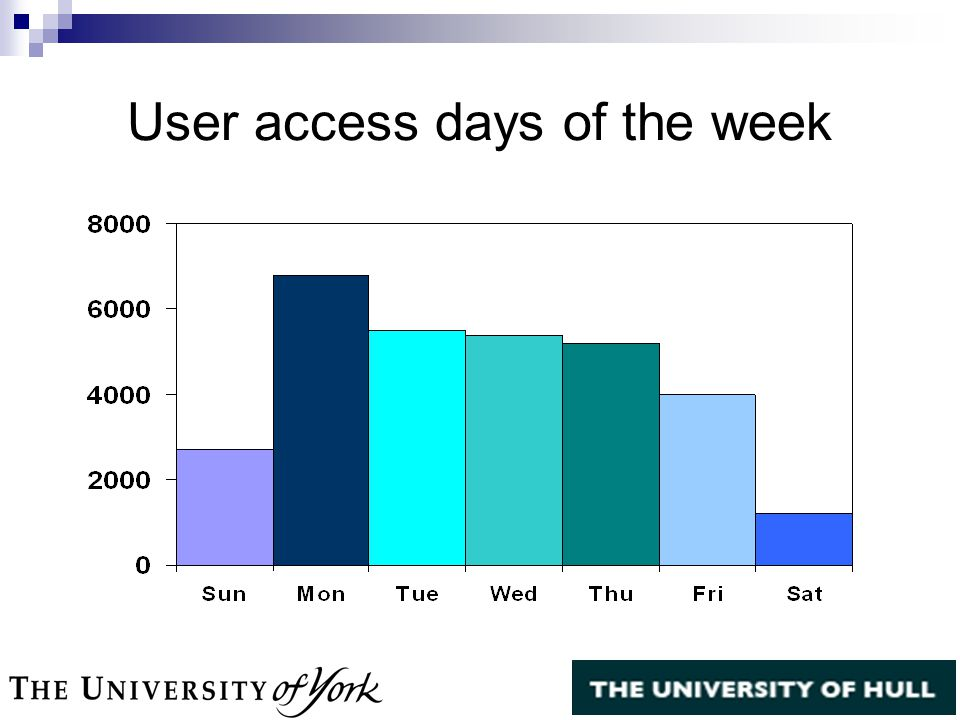 User access days of the week