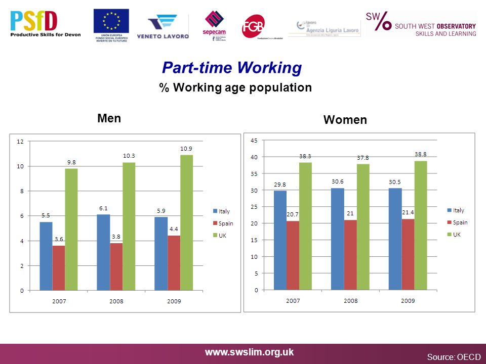 www.swslim.org.uk Part-time Working Source: OECD % Working age population Men Women