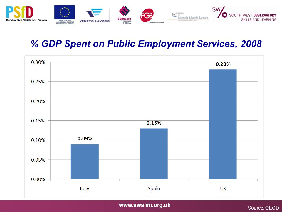 www.swslim.org.uk % GDP Spent on Public Employment Services, 2008 Source: OECD
