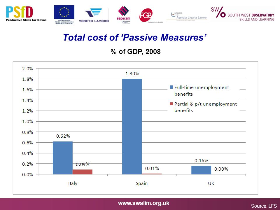 www.swslim.org.uk Total cost of 'Passive Measures' Source: LFS % of GDP, 2008