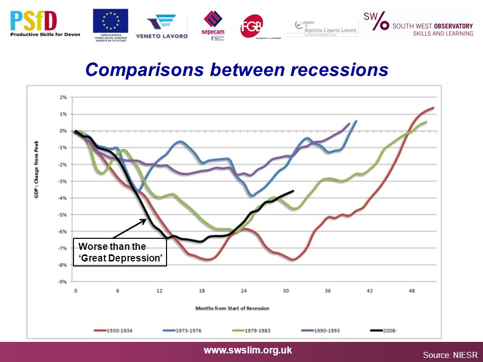 www.swslim.org.uk Comparisons between recessions Source: NIESR Worse than the 'Great Depression'
