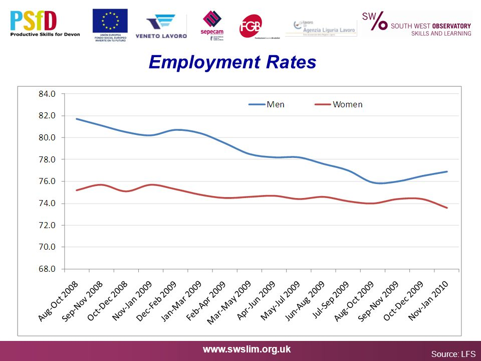 www.swslim.org.uk Employment Rates Source: LFS