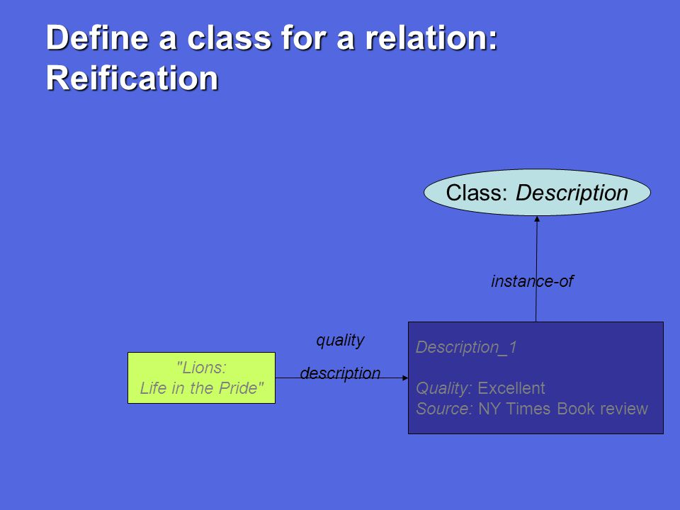 Define a class for a relation: Reification Lions: Life in the Pride Description_1 Quality: Excellent Source: NY Times Book review quality description Class: Description instance-of