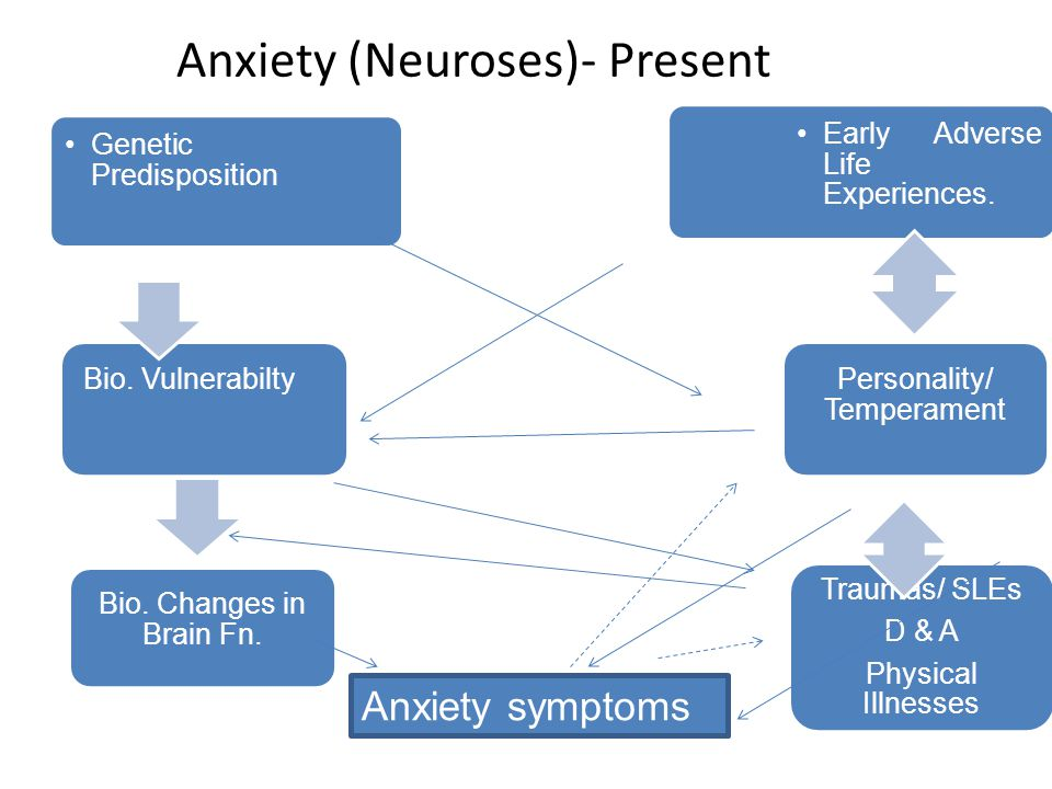Anxiety (Neuroses)- Present Early Adverse Life Experiences.