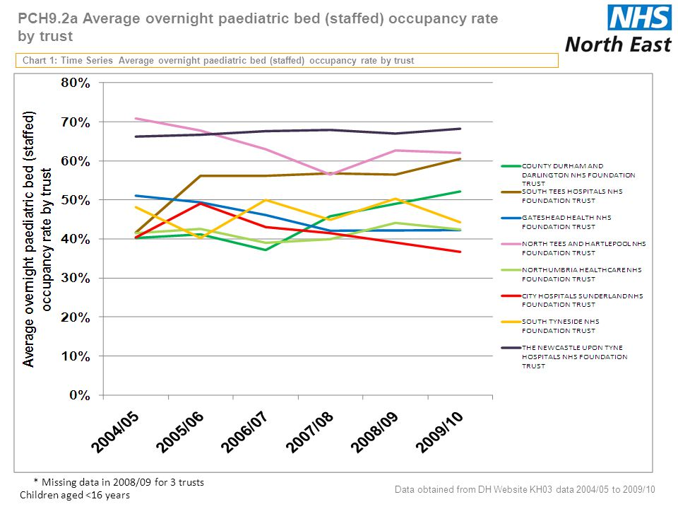PCH9.2a Average overnight paediatric bed (staffed) occupancy rate by trust Chart 1: Time Series Average overnight paediatric bed (staffed) occupancy rate by trust Data obtained from DH Website KH03 data 2004/05 to 2009/10 10 * Missing data in 2008/09 for 3 trusts Children aged <16 years