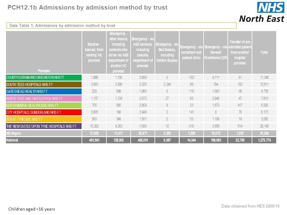 PCH12.1b Admissions by admission method by trust Data Table 1: Admissions by admission method by trust Data obtained from HES 2009/10 17 Children aged <16 years