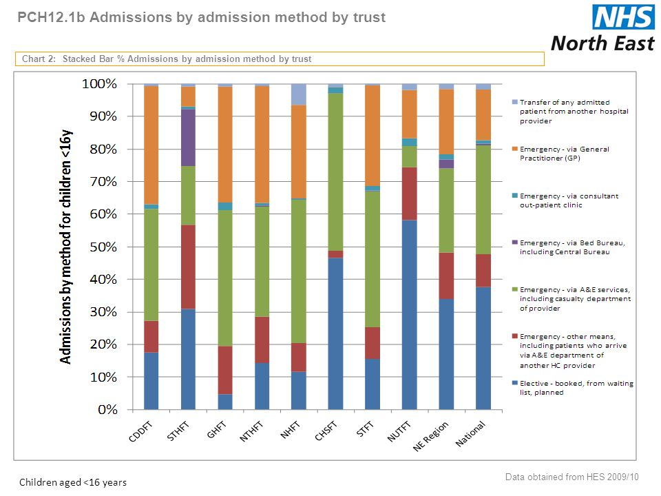 PCH12.1b Admissions by admission method by trust Chart 2: Stacked Bar % Admissions by admission method by trust Data obtained from HES 2009/10 19 Children aged <16 years