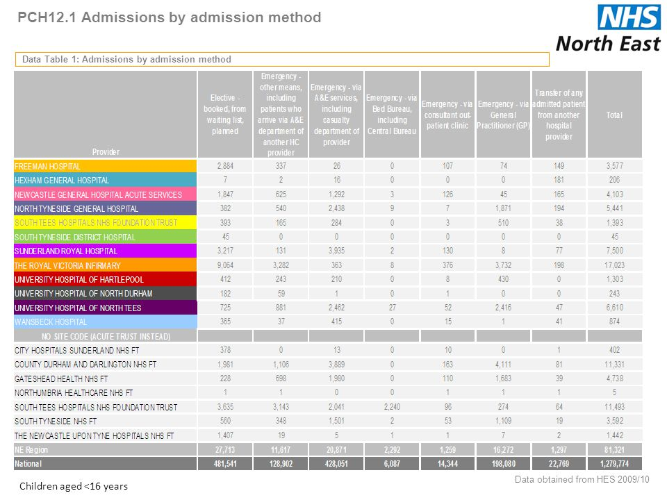 PCH12.1 Admissions by admission method Data Table 1: Admissions by admission method Data obtained from HES 2009/10 25 Children aged <16 years