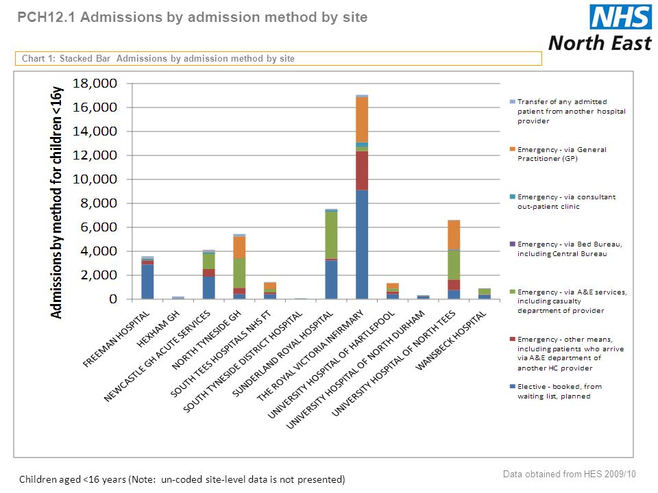 PCH12.1 Admissions by admission method by site Chart 1: Stacked Bar Admissions by admission method by site Data obtained from HES 2009/10 26 Children aged <16 years (Note: un-coded site-level data is not presented)