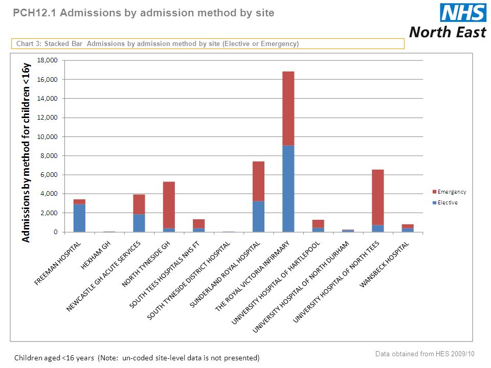 PCH12.1 Admissions by admission method by site Chart 3: Stacked Bar Admissions by admission method by site (Elective or Emergency) Data obtained from HES 2009/10 29 Children aged <16 years (Note: un-coded site-level data is not presented)