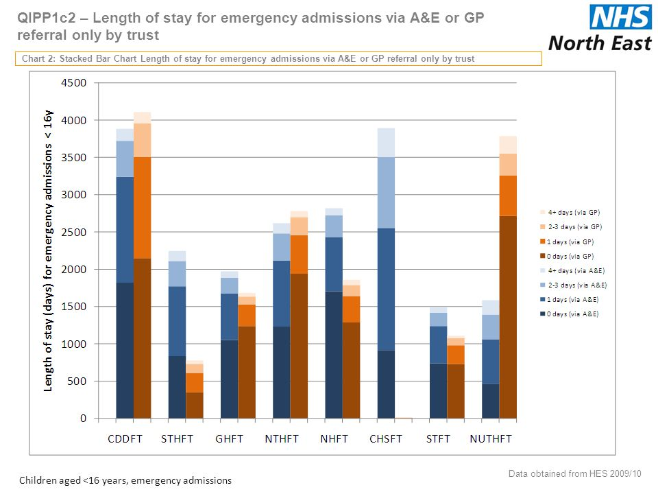 QIPP1c2 – Length of stay for emergency admissions via A&E or GP referral only by trust Chart 2: Stacked Bar Chart Length of stay for emergency admissions via A&E or GP referral only by trust 36 Data obtained from HES 2009/10 Children aged <16 years, emergency admissions