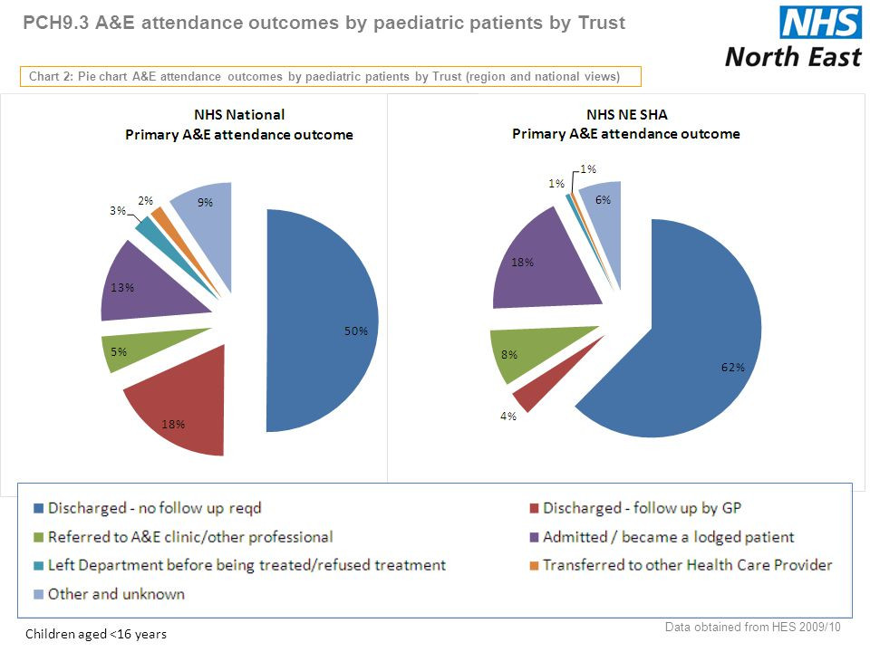 PCH9.3 A&E attendance outcomes by paediatric patients by Trust Chart 2: Pie chart A&E attendance outcomes by paediatric patients by Trust (region and national views) 40 Data obtained from HES 2009/10 Children aged <16 years