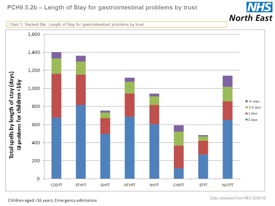 PCH9.5.2b – Length of Stay for gastrointestinal problems by trust Chart 1: Stacked Bar Length of Stay for gastrointestinal problems by trust Data obtained from HES 2009/10 51 Children aged <16 years, Emergency admissions