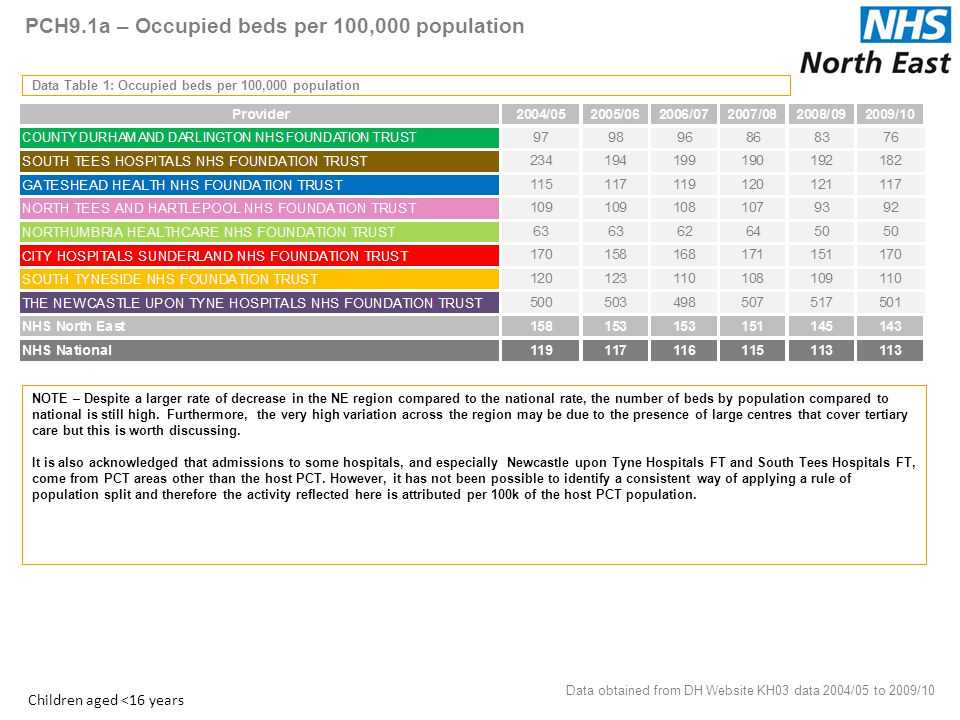 PCH9.1a – Occupied beds per 100,000 population Data Table 1: Occupied beds per 100,000 population Data obtained from DH Website KH03 data 2004/05 to 2009/10 6 Children aged <16 years NOTE – Despite a larger rate of decrease in the NE region compared to the national rate, the number of beds by population compared to national is still high.