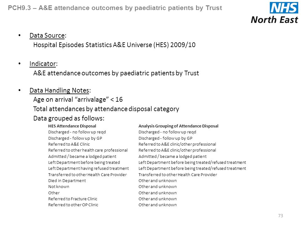PCH9.3 – A&E attendance outcomes by paediatric patients by Trust Data Source: Hospital Episodes Statistics A&E Universe (HES) 2009/10 Indicator: A&E attendance outcomes by paediatric patients by Trust Data Handling Notes: Age on arrival arrivalage < 16 Total attendances by attendance disposal category Data grouped as follows: HES Attendance DisposalAnalysis Grouping of Attendance DisposalDischarged - no follow up reqdDischarged - follow up by GP Referred to A&E ClinicReferred to A&E clinic/other professional Referred to other health care professionalReferred to A&E clinic/other professionalAdmitted / became a lodged patient Left Department before being treatedLeft Department before being treated/refused treatment Left Department having refused treatmentLeft Department before being treated/refused treatmentTransferred to other Health Care Provider Died in DepartmentOther and unknown Not knownOther and unknown OtherOther and unknown Referred to Fracture ClinicOther and unknown Referred to other OP ClinicOther and unknown 73
