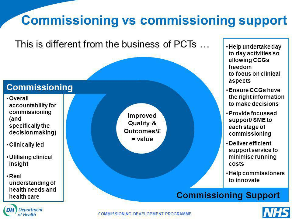 COMMISSIONING DEVELOPMENT PROGRAMME Improved Quality & Outcomes/£ = value Help undertake day to day activities so allowing CCGs freedom to focus on clinical aspects Ensure CCGs have the right information to make decisions Provide focussed support/ SME to each stage of commissioning Deliver efficient support service to minimise running costs Help commissioners to innovate Overall accountability for commissioning (and specifically the decision making) Clinically led Utilising clinical insight Real understanding of health needs and health care Commissioning vs commissioning support Commissioning Support Commissioning This is different from the business of PCTs …