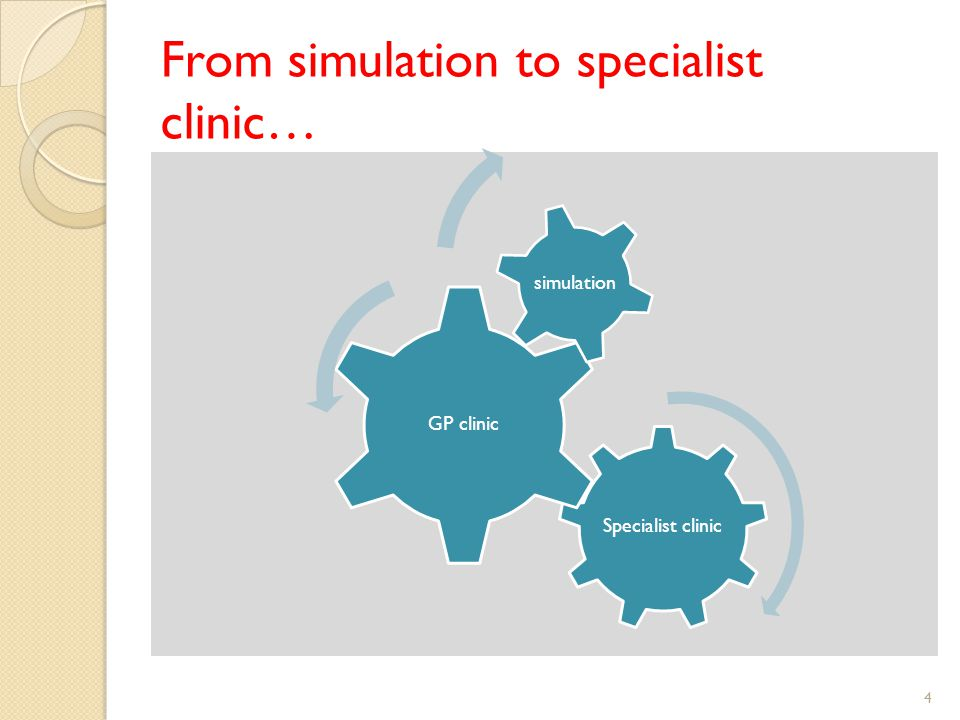 From simulation to specialist clinic… 4 Specialist clinic GP clinic simulation