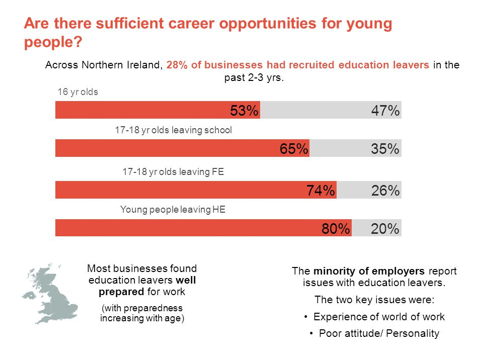 Are there sufficient career opportunities for young people.