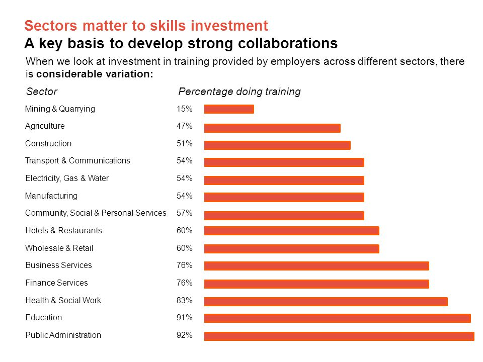 Sectors matter to skills investment A key basis to develop strong collaborations When we look at investment in training provided by employers across different sectors, there is considerable variation: Mining & Quarrying15% Agriculture47% Construction51% Transport & Communications54% Electricity, Gas & Water54% Manufacturing54% Community, Social & Personal Services57% Hotels & Restaurants60% Wholesale & Retail60% Business Services76% Finance Services76% Health & Social Work83% Education91% Public Administration92% SectorPercentage doing training