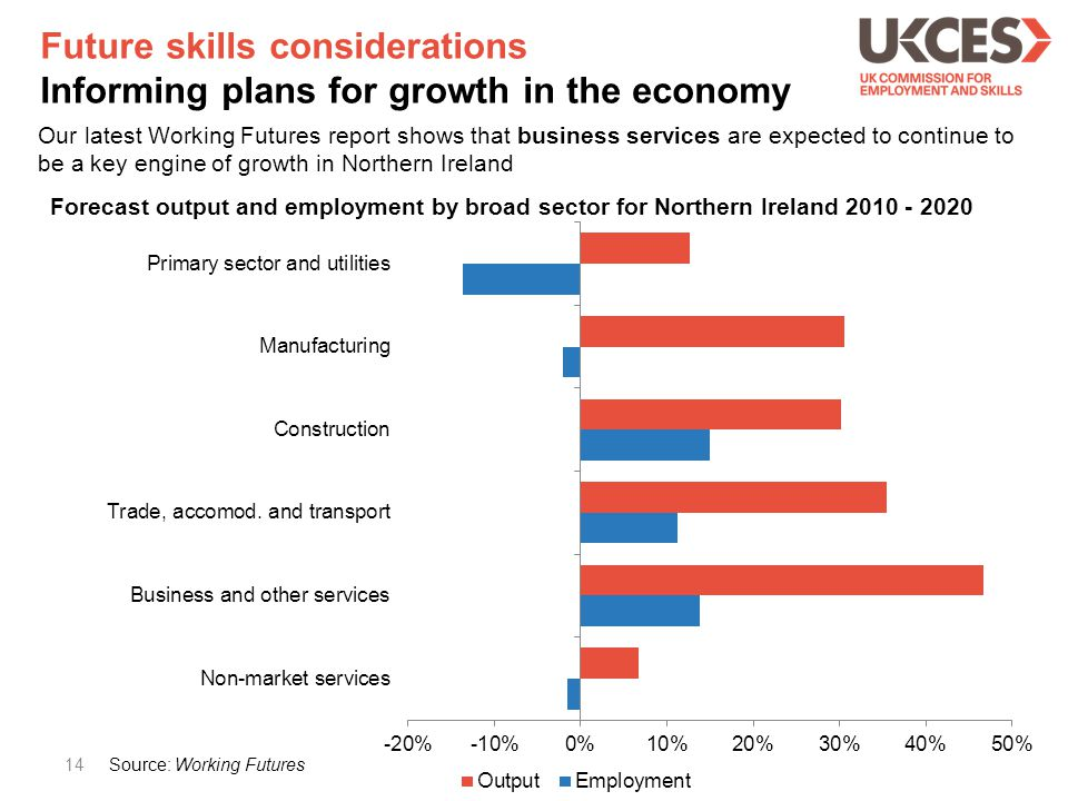 Future skills considerations Informing plans for growth in the economy 14 Our latest Working Futures report shows that business services are expected to continue to be a key engine of growth in Northern Ireland 14 Forecast output and employment by broad sector for Northern Ireland 2010 - 2020 Source: Working Futures