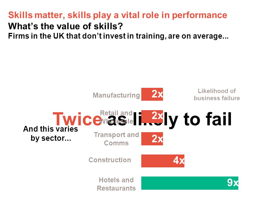 Skills matter, skills play a vital role in performance What's the value of skills.