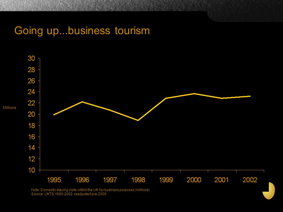 Note: Domestic staying visits within the UK for business purposes (millions) Source: UKTS 1995-2002, readjusted pre-2000 Going up...business tourism
