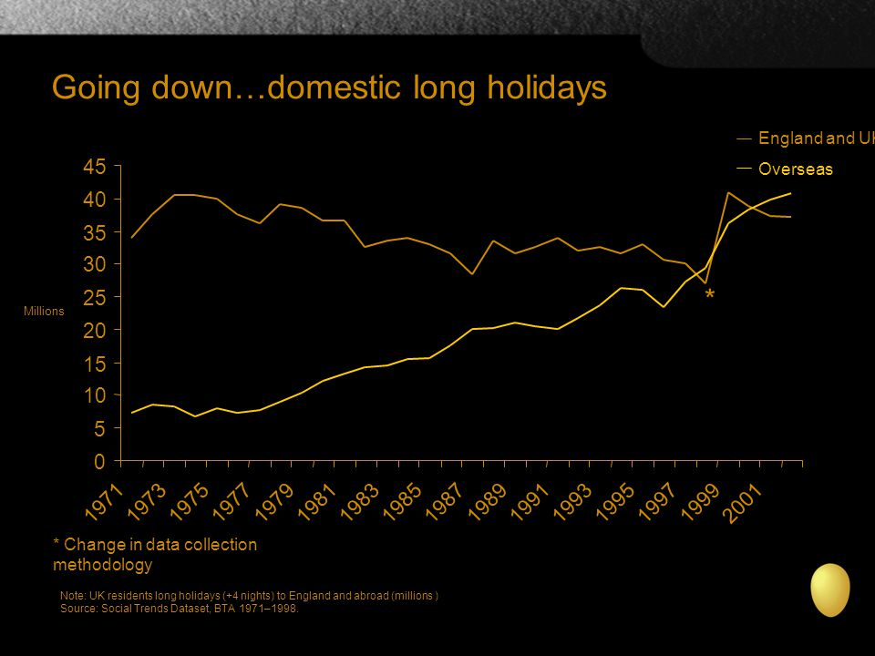 Going down…domestic long holidays England and UK Overseas Note: UK residents long holidays (+4 nights) to England and abroad (millions ) Source: Social Trends Dataset, BTA 1971–1998.