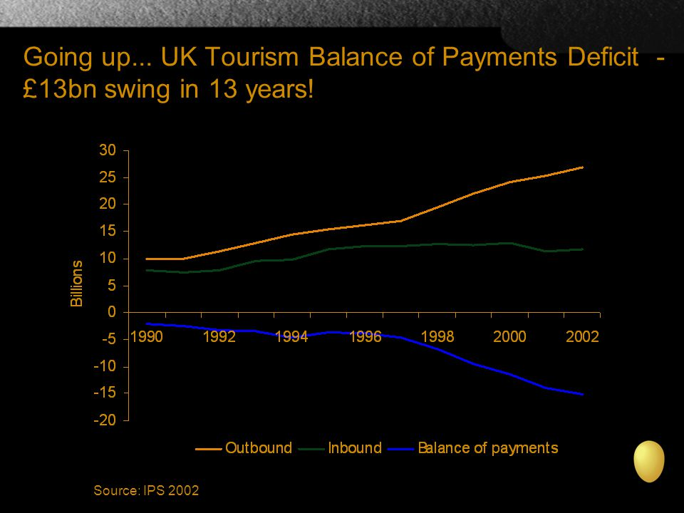 Going up... UK Tourism Balance of Payments Deficit - £13bn swing in 13 years! Source: IPS 2002