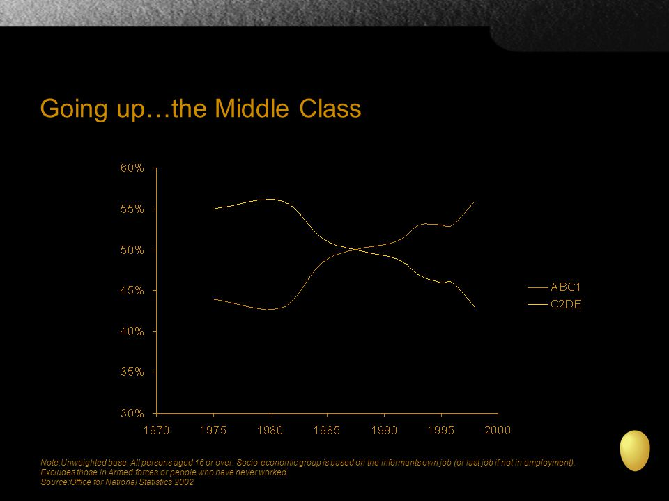 Going up…the Middle Class Note:Unweighted base. All persons aged 16 or over.