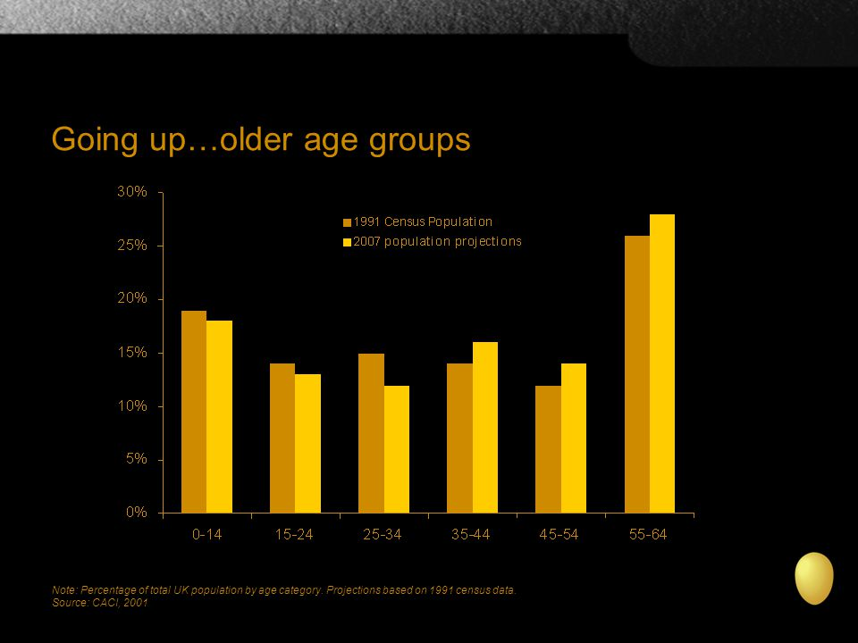 Going up…older age groups Note: Percentage of total UK population by age category.