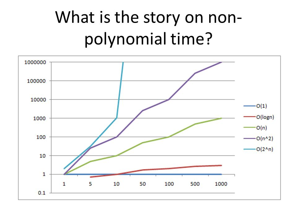 What is the story on non- polynomial time