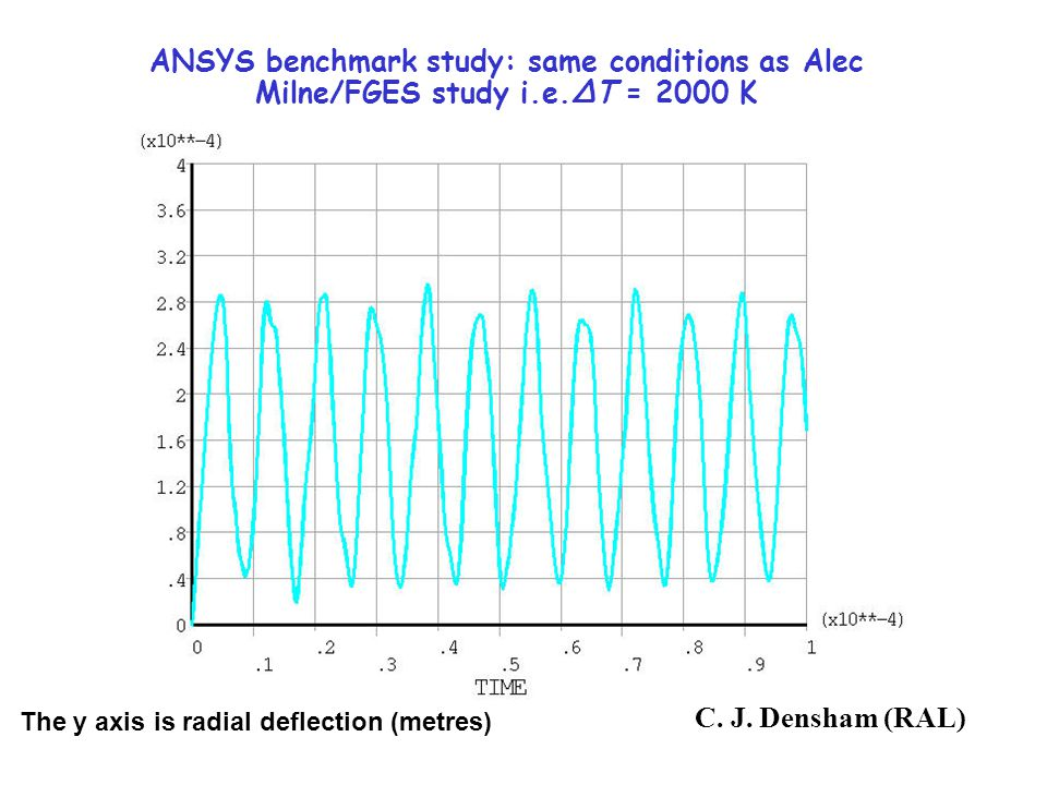ANSYS benchmark study: same conditions as Alec Milne/FGES study i.e.ΔT = 2000 K The y axis is radial deflection (metres) C.