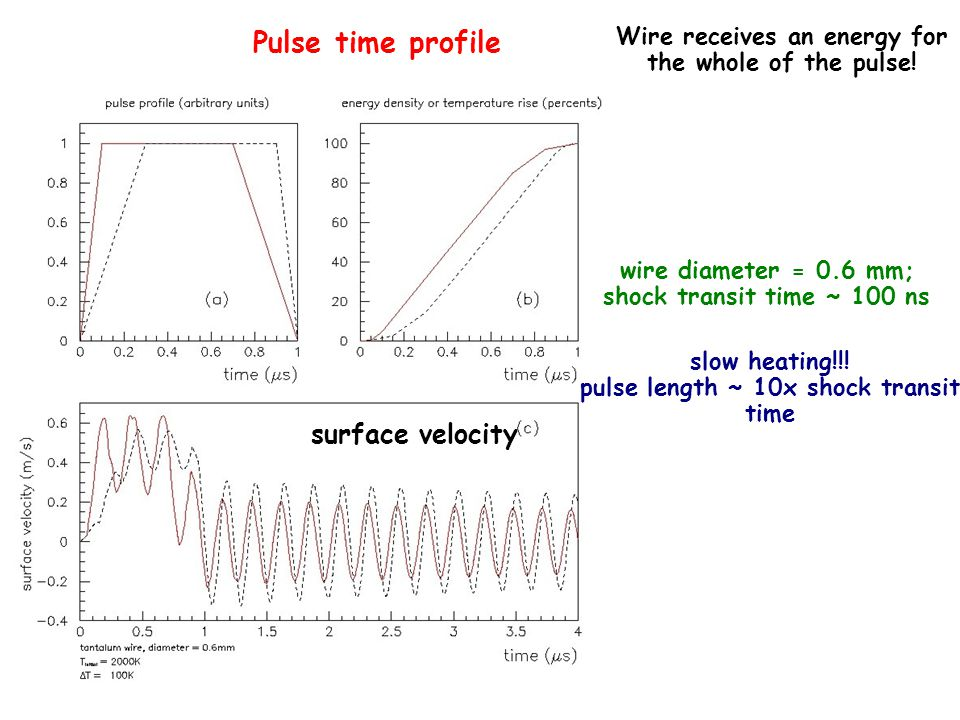 Pulse time profile surface velocity wire diameter = 0.6 mm; shock transit time ~ 100 ns slow heating!!.