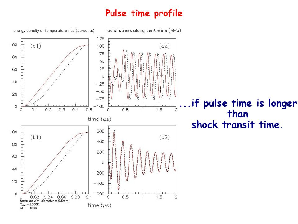 ...if pulse time is longer than shock transit time. Pulse time profile