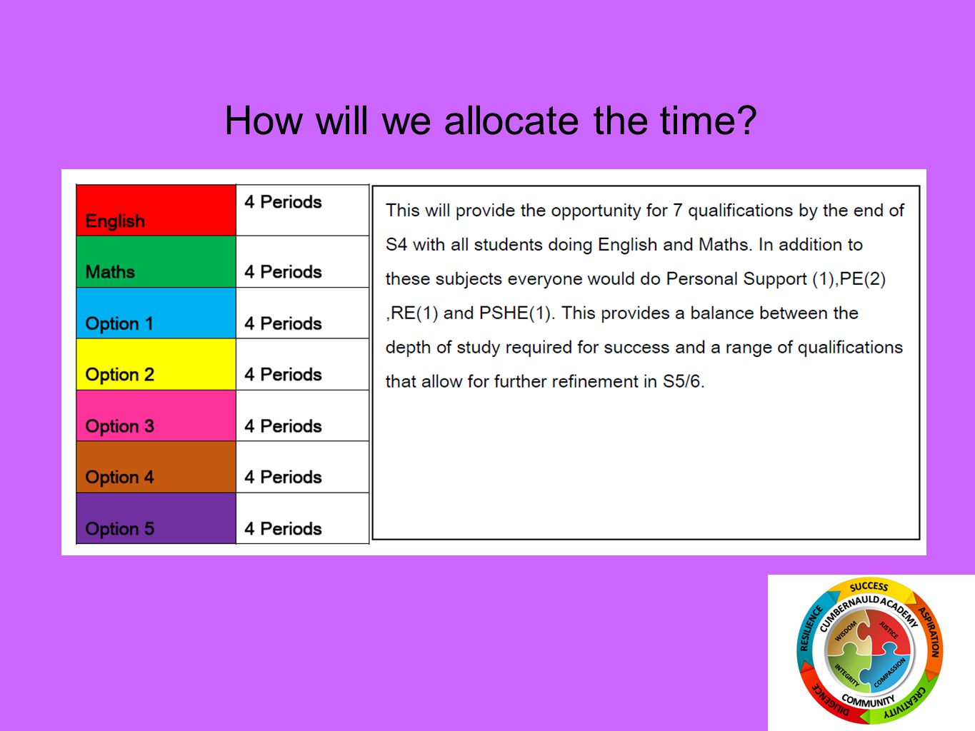 How will we allocate the time