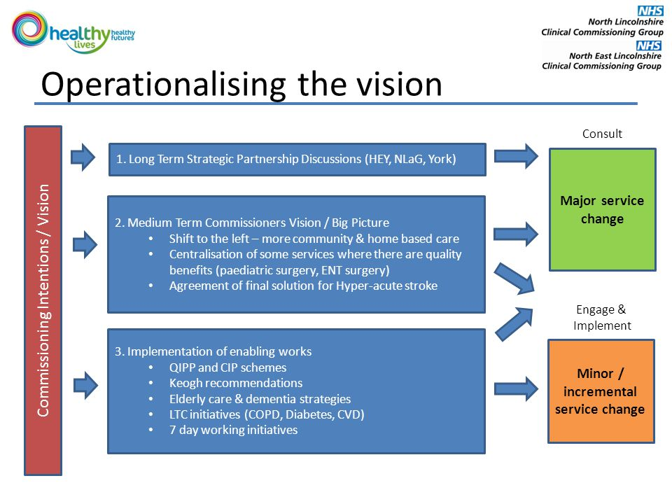 Operationalising the vision Commissioning Intentions / Vision Major service change Minor / incremental service change Engage & Implement 1.