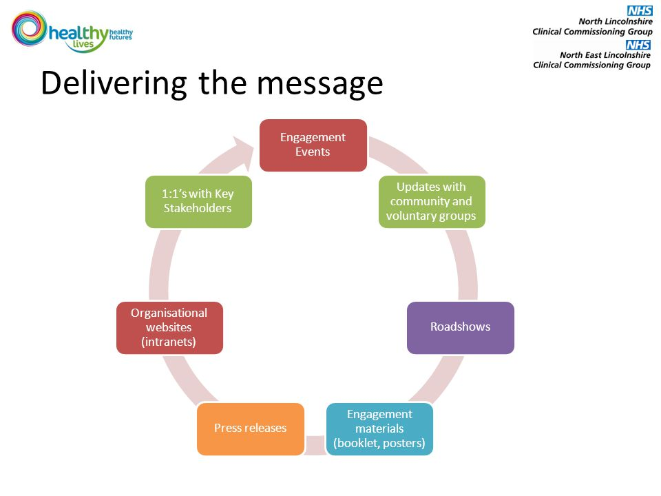 Delivering the message Engagement Events Updates with community and voluntary groups Roadshows Engagement materials (booklet, posters) Press releases Organisational websites (intranets) 1:1's with Key Stakeholders
